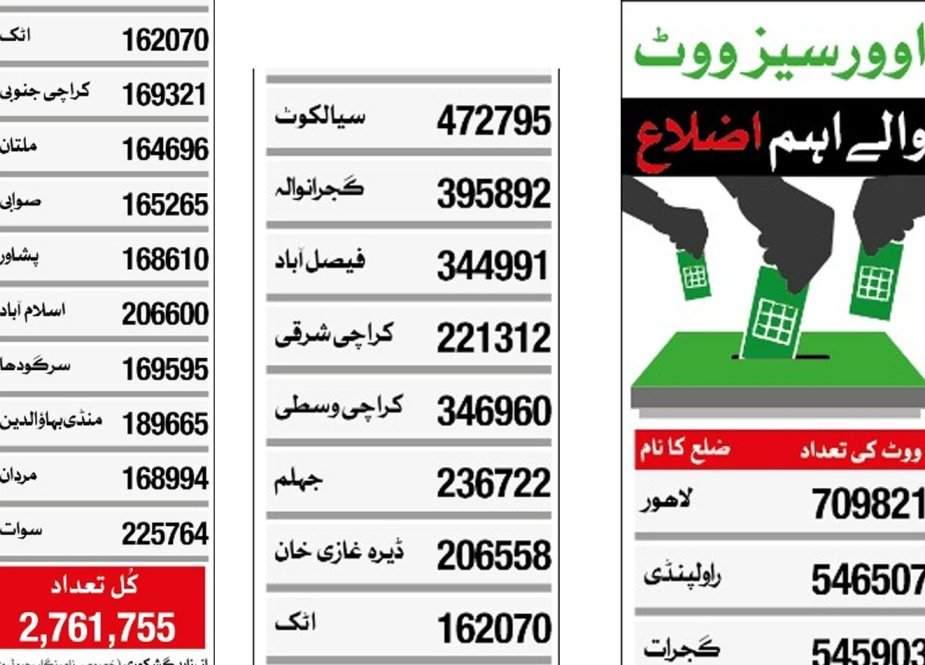 58 فیصد اوورسیز ووٹرز پاکستان کے 20 اضلاع سے تعلق رکھتے ہیں